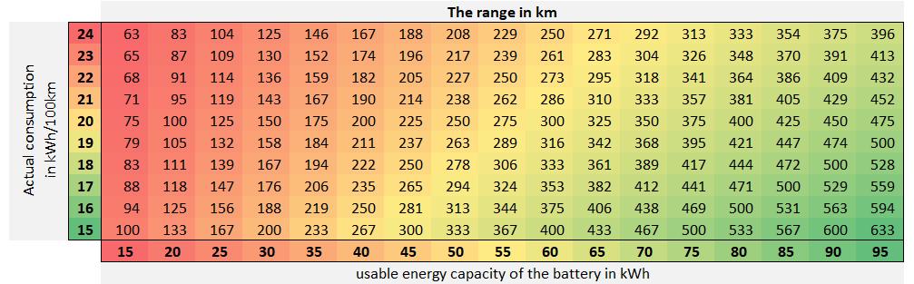 Electric cars range in kilometers.