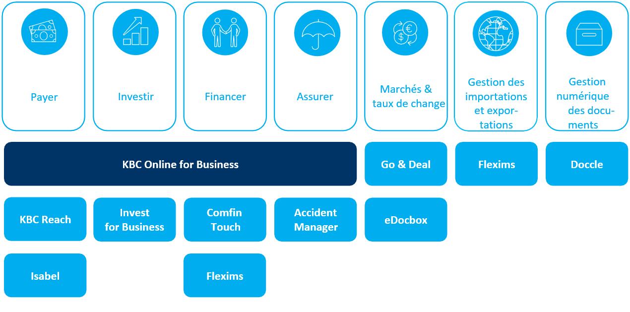 Le Tableau de bord Business KBC vous offre non seulement la polyvalence, la sécurité et la facilité d'utilisation, mais aussi de nombreuses applications utiles.
