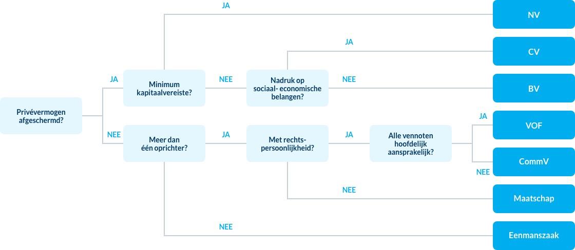 welke ondernemingsvorm kiezen infographic