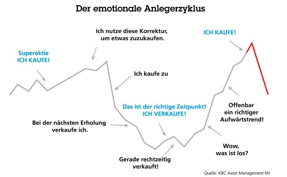 emotionele beleggerscyclus_v2