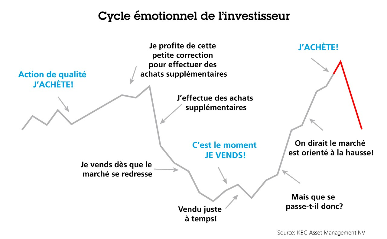 Cycle émotionnel de l'investisseur