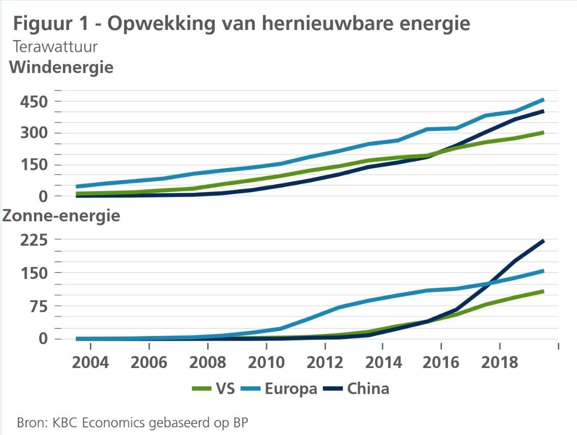 Opwekking van hernieuwbare energie