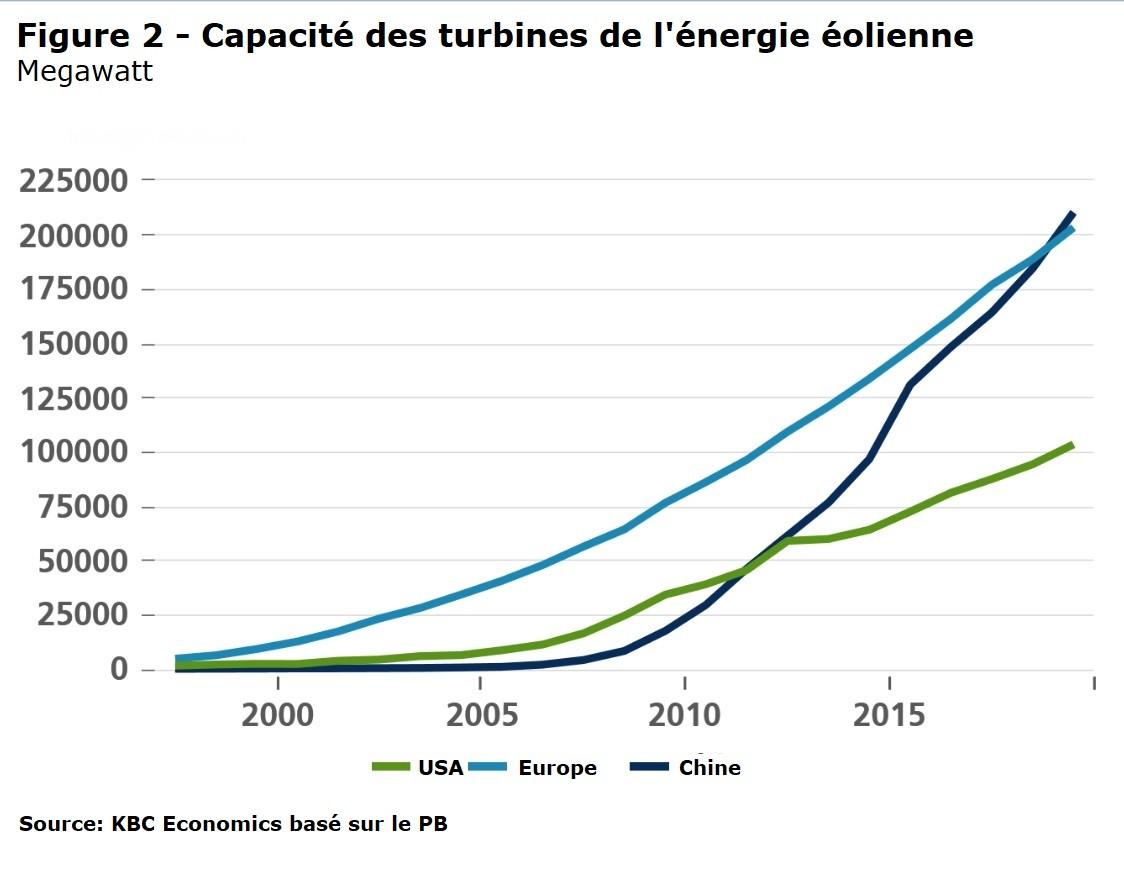 Capacité des turbines d'énergie éolienne